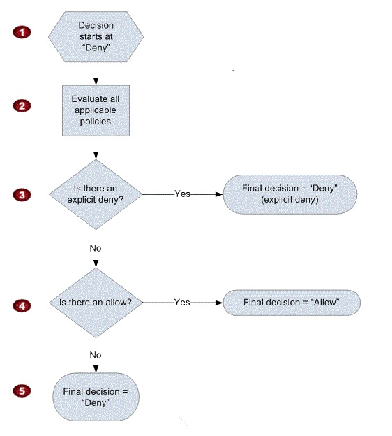 AWS Certified Developer - Associate Road Map | Recording