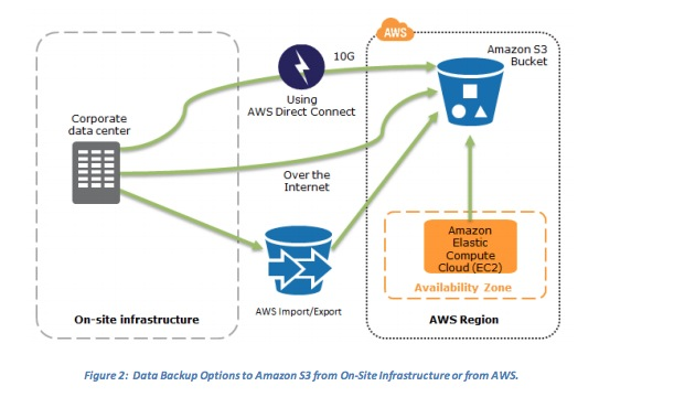 AWS Certified Solutions Architect - Professional Road Map